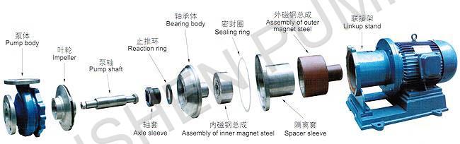 CQB型不锈钢磁力驱动泵磁力泵主要描述: 一、CQB型不锈钢磁力泵产品概述 CQB磁力驱动离心泵(简称磁力泵),通常由电动机,磁力偶合器和耐腐蚀离心泵组成。其主要特点是利用磁力偶合器传递动力,完全无泄漏,当电动机带动磁力偶合器的外磁钢旋转时,磁力线穿过问隙和隔离套,作用于内磁钢上,使泵转子与电动机同步旋转,无机械接触地传递扭矩。在泵轴的动力输入端,由于液体被封闭在静止的隔离套内,没有动密封因而完全无泄漏。 二、CQB型不锈钢磁力泵主要特点 CQB系列磁力泵是磁力泵全国联合设计组开发的新型完全无泄漏耐腐蚀泵